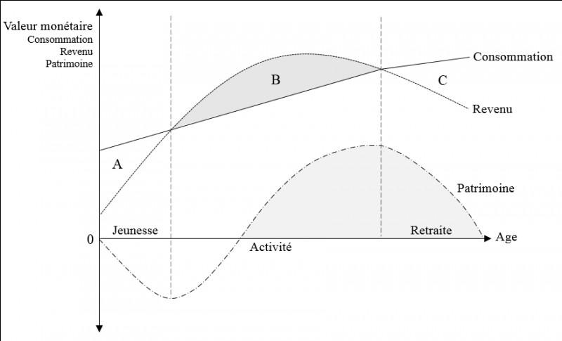 Qui a inventé la théorie du cycle de vie ?