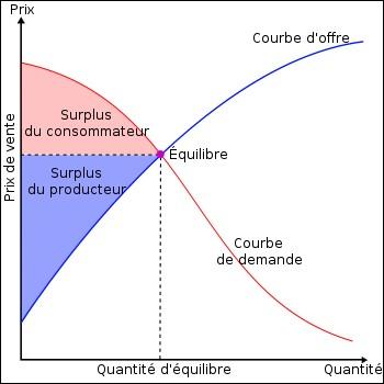 Le surplus du consommateur se définit par...