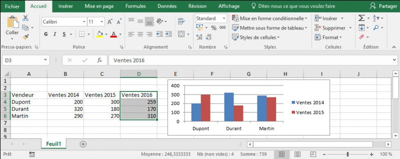 J'ai créé un graphique à partir des ventes 2014 et 2015. J'ajoute une nouvelle colonne pour les ventes 2016.Quelles sont les méthodes correctes permettant d'ajouter ces nouvelles données dans le graphique ?