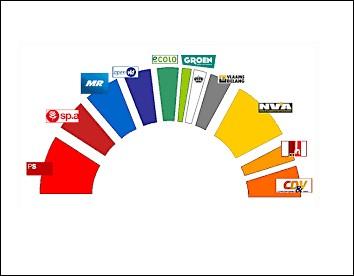 Lors des derniers scrutins, un flamand sur deux a voté pour un parti à tendance séparatiste.
