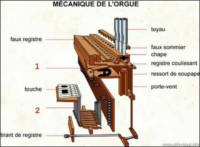 Amours, délices et orgues > Sur le plan schématique d'un orgue, quelles sont les parties indiquées en 1 et 2 ?
