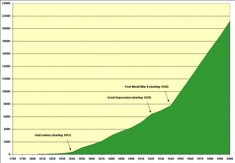 L'augmentation de la population britannique entraîne