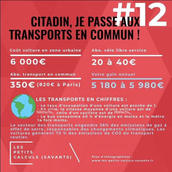 Question bagnole, la moyenne des dépenses de carburant excède les 10 000 euros/an. Quelle sont les vitesses moyennes de déplacement, en ville, d'une voiture et d'un vélo ?
