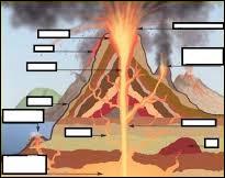Lequel de ces termes ne désigne pas une des parties d'un volcan ?