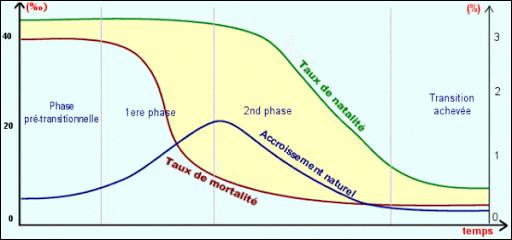 Entre 1920 et 2020, la population mondiale a donc été multipliée par ...