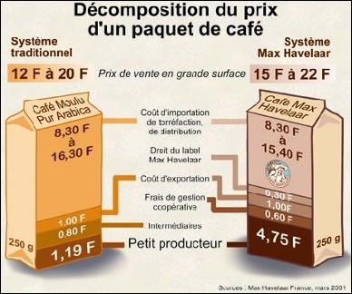 """Pauvreté > 1 habitant sur 6 des pays dits """"pauvres"""" vit avec moins de ... par jour. Combien de temps lui faut-il pour se payer un café en terrasse à Paris ?"""