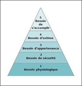 Société - Quelle pyramide représente la hiérarchisation des besoins ?