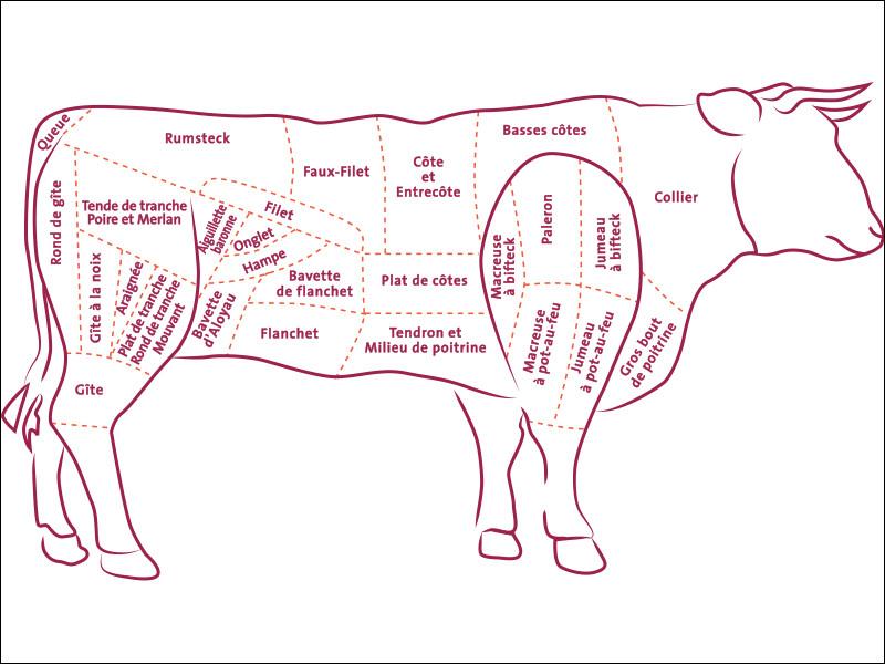 En 2018 combien de tonnes de viande de boeuf ont été achetées par McDonald Suisse ?