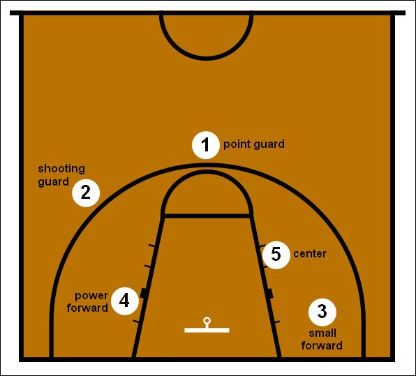 Quelle était la position de jeu de M. Jordan durant toute sa carrière ?