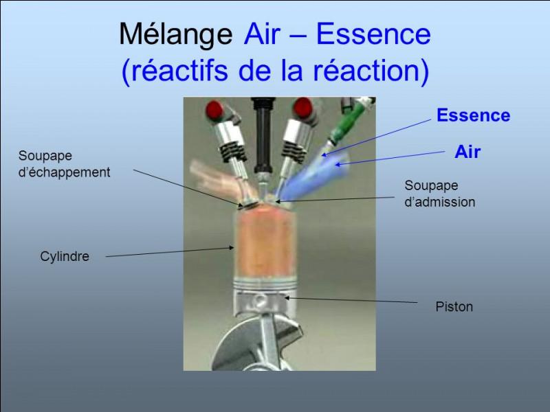 Quel élément du moteur permet d'enflammer le mélange d'air et d'essence dans le cylindre ?