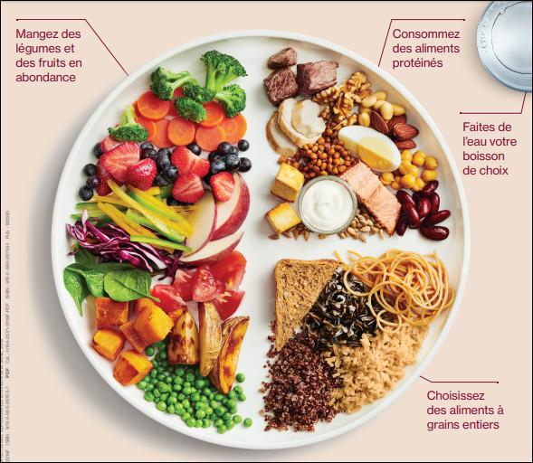 Que devrait représenter la moitié de ton assiette idéale ?
