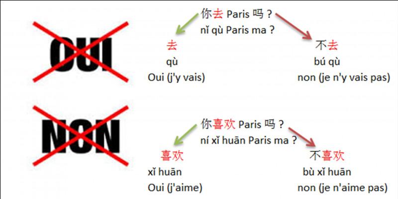 Expression : Puisque nous sommes en pleine pandémie (2020), parlons un peu de la Chine. Peut-être avons-nous mal compris leurs dires.Comment dit-on « oui » ou « non » en chinois Mandarin ?