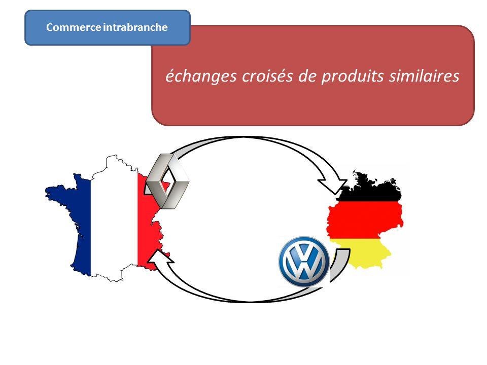 Évaluation sur le développement du commerce inter-branche et intra-branche