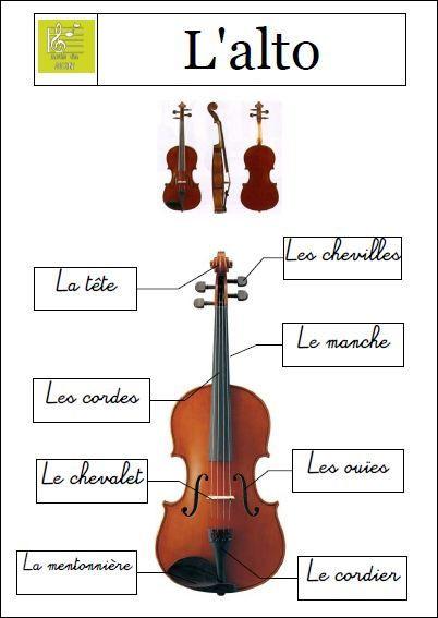 À quelle famille d'instruments appartient l'alto ?