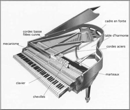 À quelle famille d'instruments appartient le piano ?