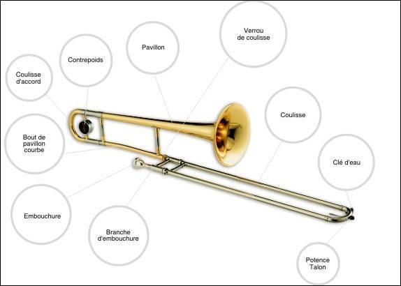 À quelle famille d'instruments appartient le trombone ?
