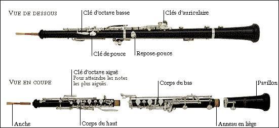 À quelle famille d'instruments appartient le hautbois ?
