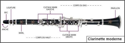 À quelle famille d'instruments appartient la clarinette ?