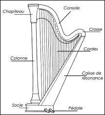 À quelle famille d'instruments appartient la harpe ?