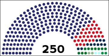 Combien de sièges sur 250, le parti du gouvernement gagne-t-il ?