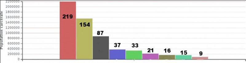 """Ce graphique présente la population carcérale par pays (en dizaines de milliers). Quel est, d'après vous, le quinté """"gagnant"""", en terme de chiffres ?"""