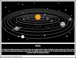 La rotation de la Terre autour du soleil a une durée de 365 jours et 1/4, de combien est la rotation de Saturne autour du même Soleil ?