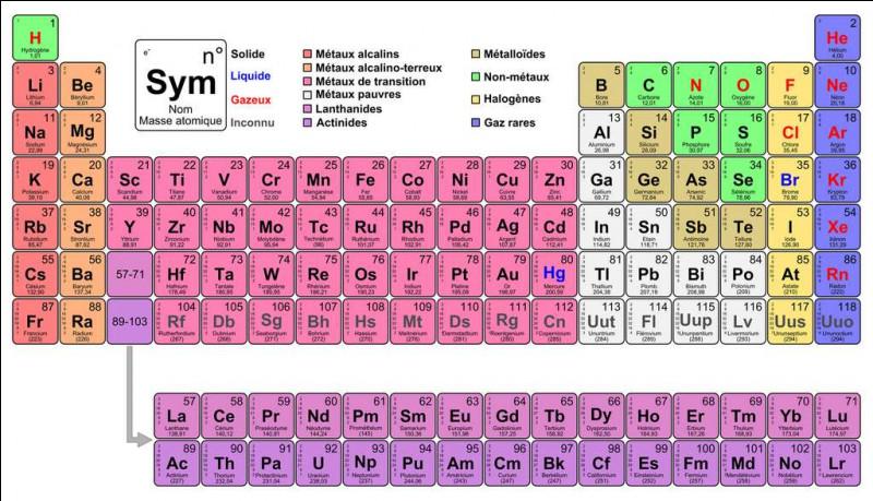 Quel symbole désigne le sodium dans le tableau périodique de Mendeleiev en chimie ?