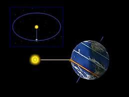 """Que faut-il ajouter au mot """"sol"""" pour obtenir le nom d'un événement astronomique ?"""