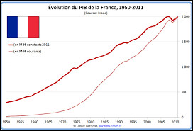 D'après les données de la Banque mondiale 2018, la France a le 3e PIB mondial :