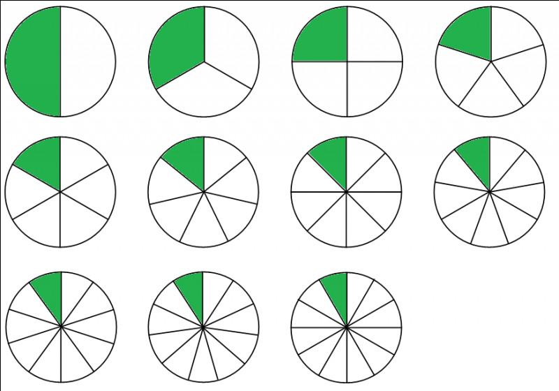 Pour calculer ce à quoi équivaut une fraction, on _______ son numérateur et/par son dénominateur.