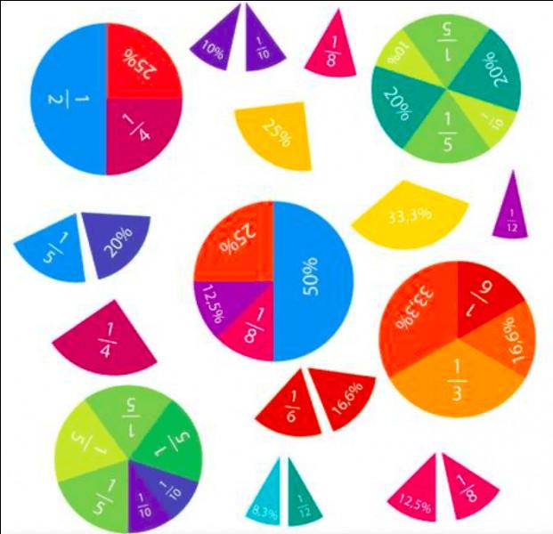 Si j'ai une fraction de type : 50 – 10 × 4/20, je vais calculer en premier...
