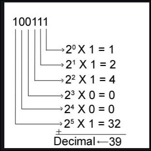 L'affirmation 1+1=10 serait vraie dans quel système de numération ?