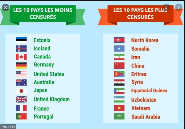 Lequel de ces pays ne partage pas de frontière avec le Brésil ?