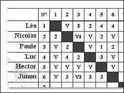 Calculez le nombre de touches données (TD) pour Junon.