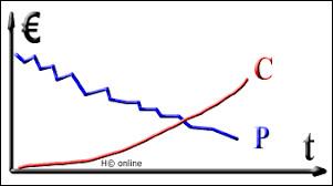 Comment appelle-t-on le phénomène économique au cours duquel un groupe de travailleurs d'un secteur d'activité voit ses revenus diminuer en raison de la baisse du prix de sa production, tandis que les prix moyens de ses achats restent inchangés ou augmentent ?