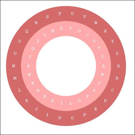 On continue avec le cadran d'Alberti. Le bon alphabet est dans le cercle extérieur. La lettre A se trouve à droite. Quelle phrase se cache sous le code suivant ? BAENFKFM ZPEY