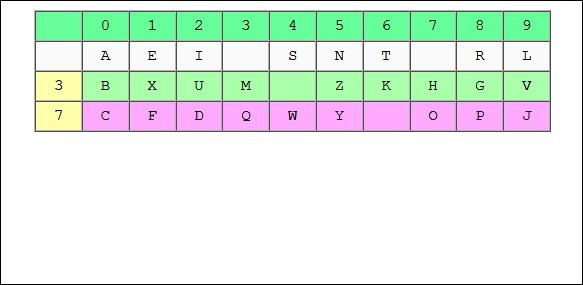 Delastelle et son système monôme / binôme, vous connaissez ? N'ayez crainte, c'est très simple. Voici des exemples ci-dessous. La lettre E égale 1, U égale 32 ou encore P égale 78. Décryptez une citation de Jules César en suivant le tableau : 09107 90706 0146