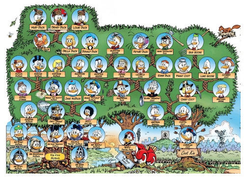 L'univers de Donald Duck