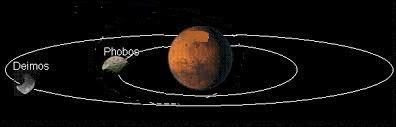 Phobos et Déimos sont les deux satellites naturels connus de la planète...