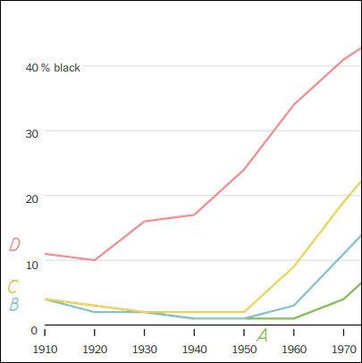 Comme on peut le voir sur ce graphique... (Complétez !)