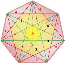 Comment appelle-ton un polygone à 7 côtés ?