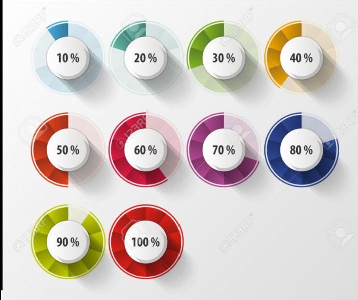 Quel est le pourcentage de personnes dépressives en France ?