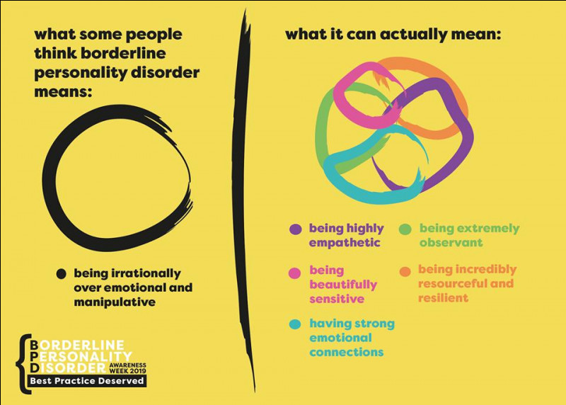 Lequel n'est pas un critère diagnostique du trouble de la personnalité borderline ?