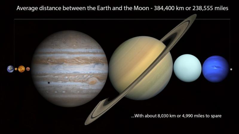 Les 8 planètes du Système solaire ne peuvent pas tenir entre la Terre et la Lune.