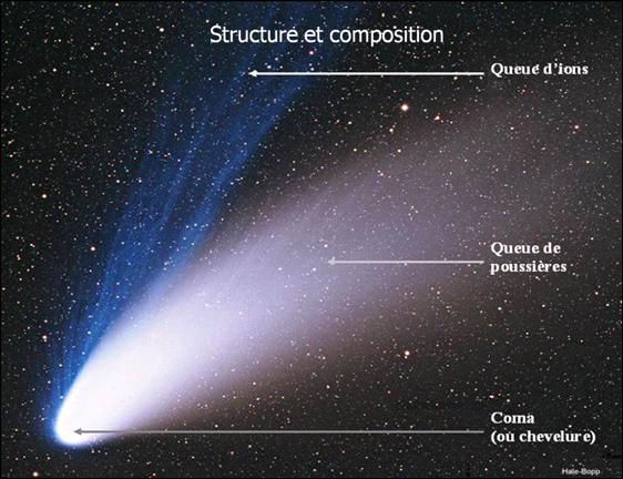 La comète de Halley a été observée en France en 1986. Cette comète est en moyenne visible tous les 76 ans. En quelle année pourrons-nous la revoir ?