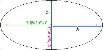 La planète Vénus a une orbite elliptique, donc en forme d'ellipse de demi grand axe a et de demi petit axe b.Quelle est la formule classique approximative qui donne le périmètre de l'orbite elliptique de Vénus ? (sqrt signifiant racine carrée).
