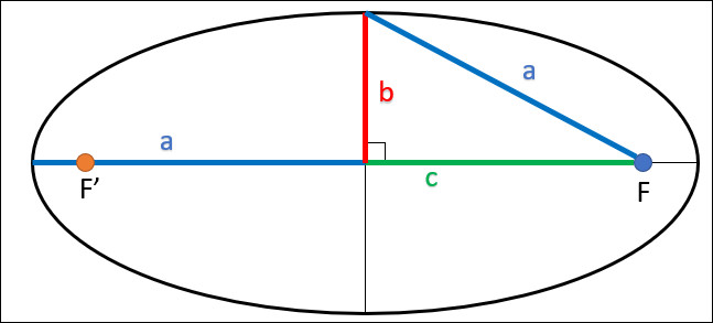 La planète Uranus a une orbite elliptique de demi grand axe a et de demi petit axe b.Quelle est l'aire couverte par l'orbite d'Uranus ?