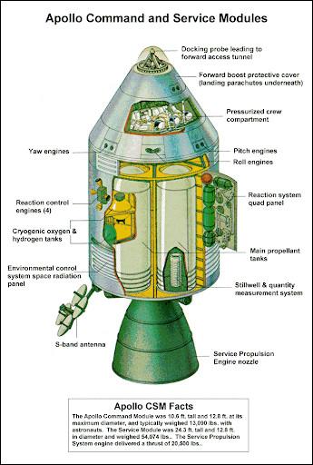 Le module de service du vaisseau spatial Apollon 11 a approximativement la forme d'un cône de base B et de hauteur h.Quelle est la formule donnant le volume du module de service ?