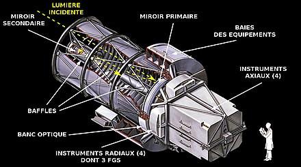 Les instruments axiaux du télescope Hubble forment un parallélépipède rectangle de longueur L, de largeur l et de hauteur h.Quelle formule donnera le volume de ce parallélépipède ?