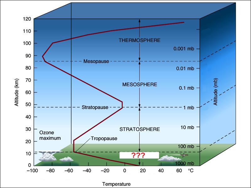 Notre atmosphère se décompose en 4 couches entre 0 et 500 km. Sur l'image ci-jointe, il manque une couche, à vous de retrouver son nom.  Une indication peut vous aider sur l'image.